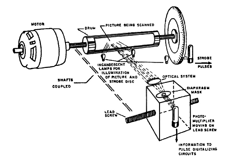 Drawing of Kirsch' drum scanner (© NIST)