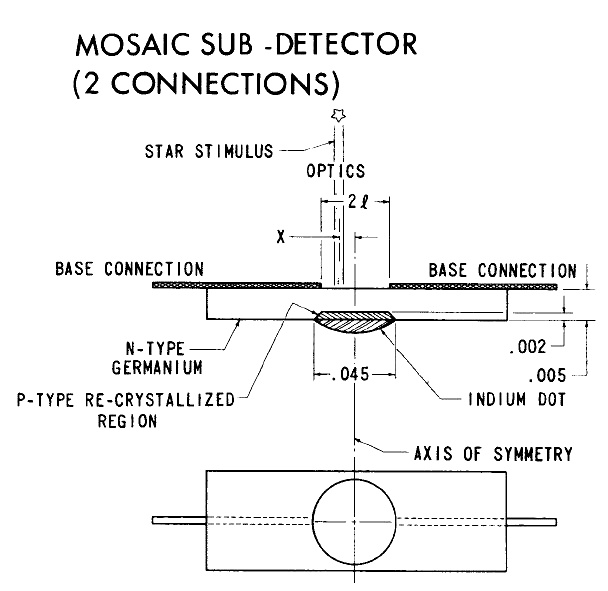Example of a subdetector (Picture courtesy E.F. Lally)